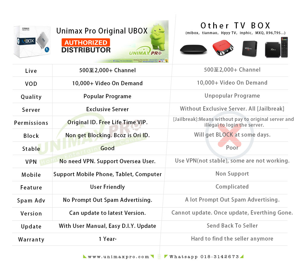 Unblock Tech Gen5 OS I900 Gen4 C800 TV Box - Ubox Gen5 Unblocktech Mi